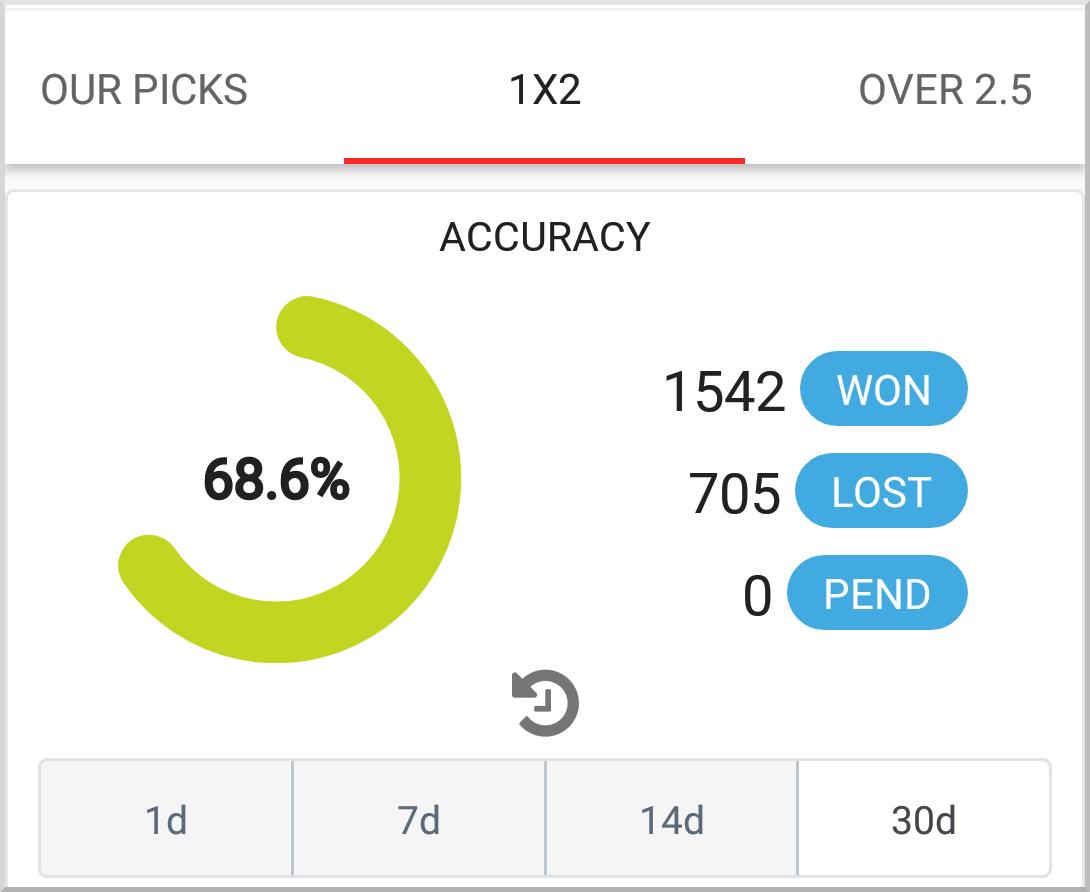 Cashout Football Predictions App